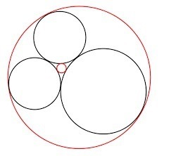 Descartes circles